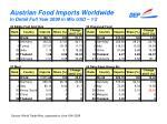 austrian food imports worldwide in detail full year 2008 in mio usd 1 2