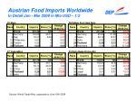 austrian food imports worldwide in detail jan mar 2009 in mio usd 1 2