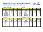 slovenian food imports worldwide in detail full year 2008 in mio usd 1 2