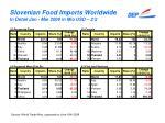 slovenian food imports worldwide in detail jan mar 2009 in mio usd 2 2