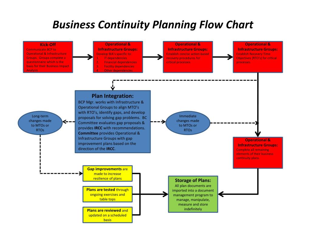 Business Continuity Planning Flow Chart