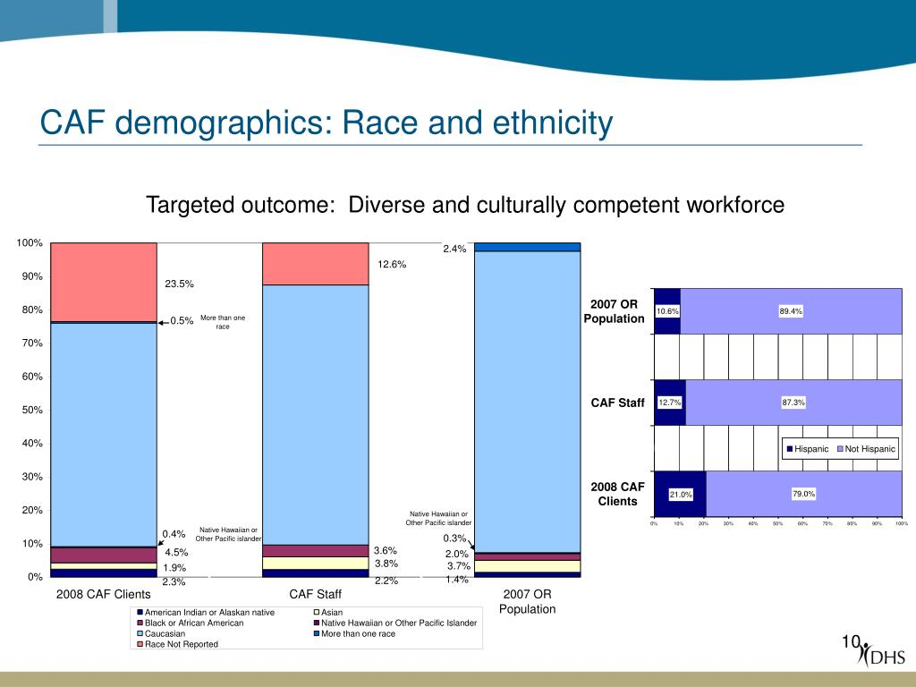 CAF demographics: Race and ethnicity