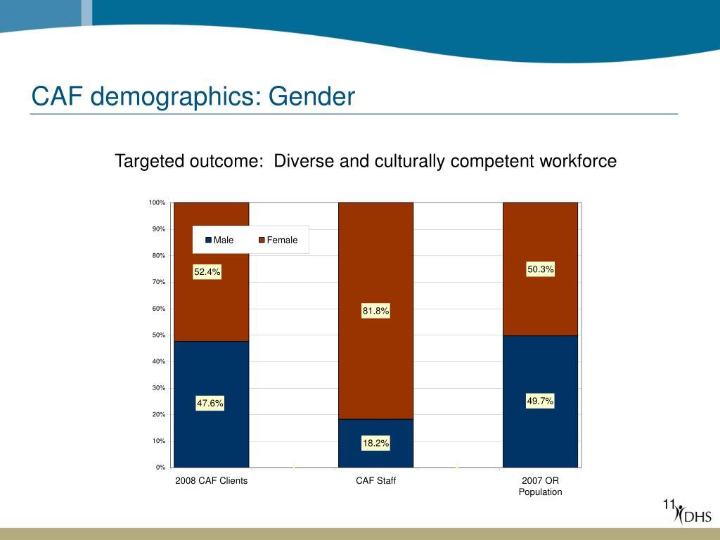 CAF demographics: Gender