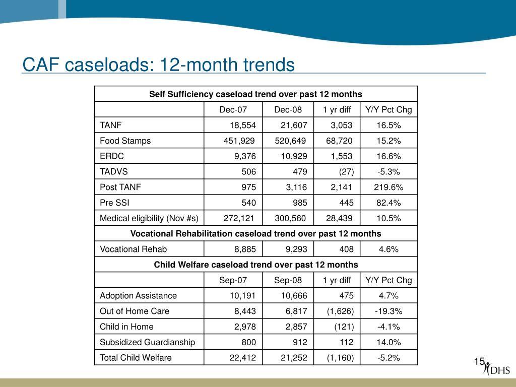 CAF caseloads: 12-month trends