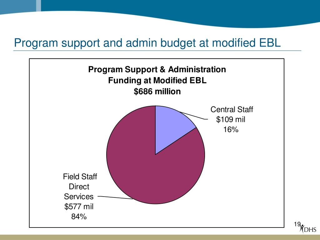 Program support and admin budget at modified EBL