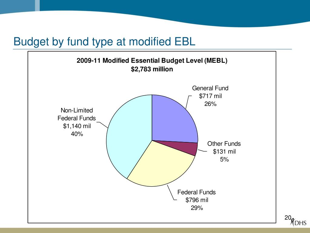 Budget by fund type at modified EBL