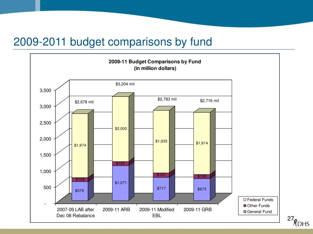 2009-2011 budget comparisons by fund