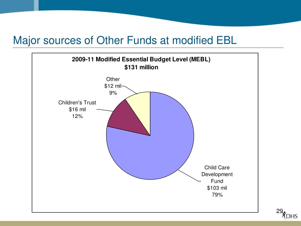 Major sources of Other Funds at modified EBL