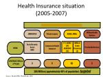health insurance situation 2005 2007