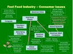 fast food industry consumer issues