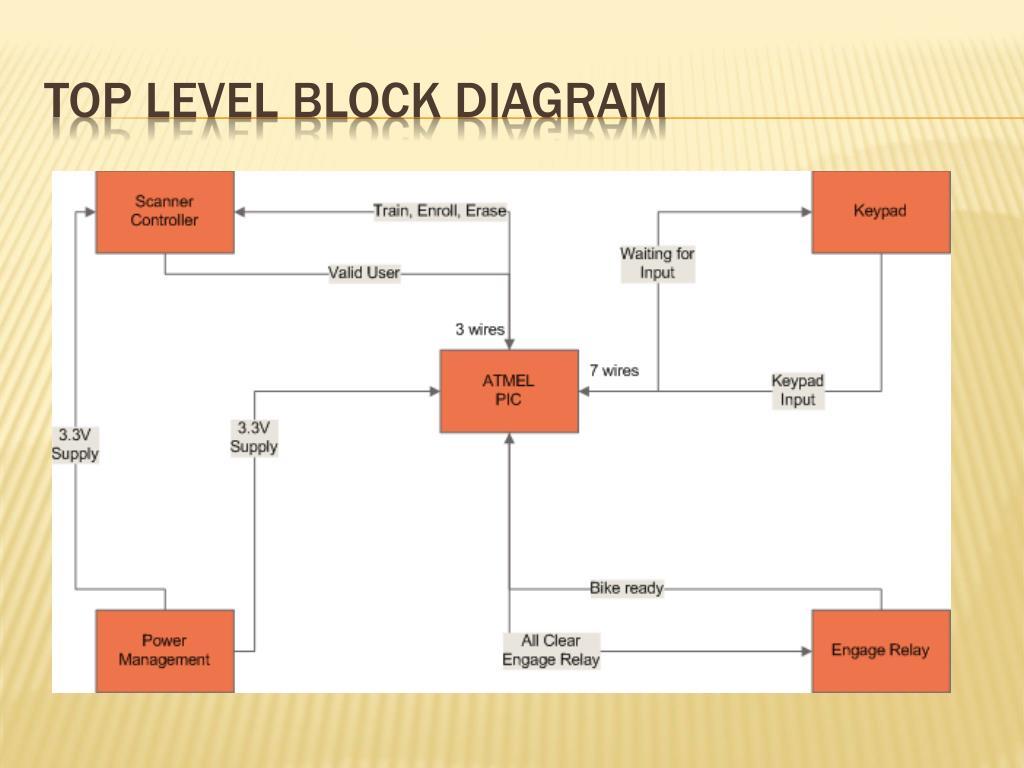 Top Level Block Diagram