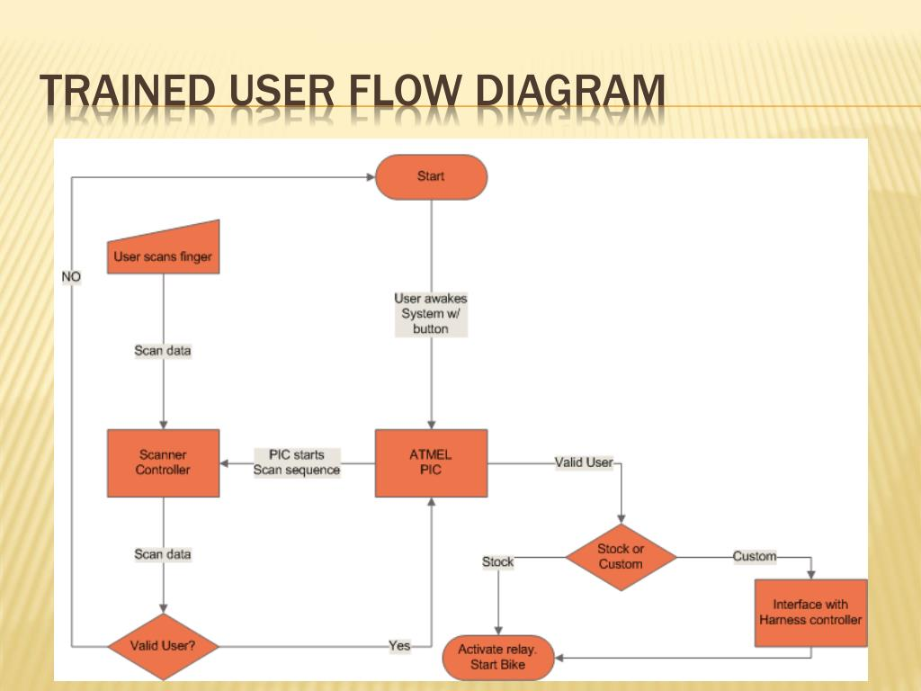 Trained User Flow Diagram
