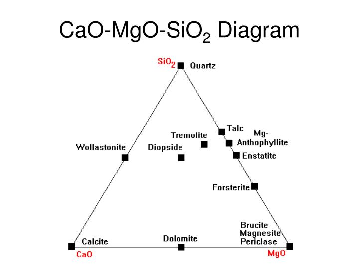 Ppt Metamorphic Phase Diagrams Powerpoint Presentation Id413306