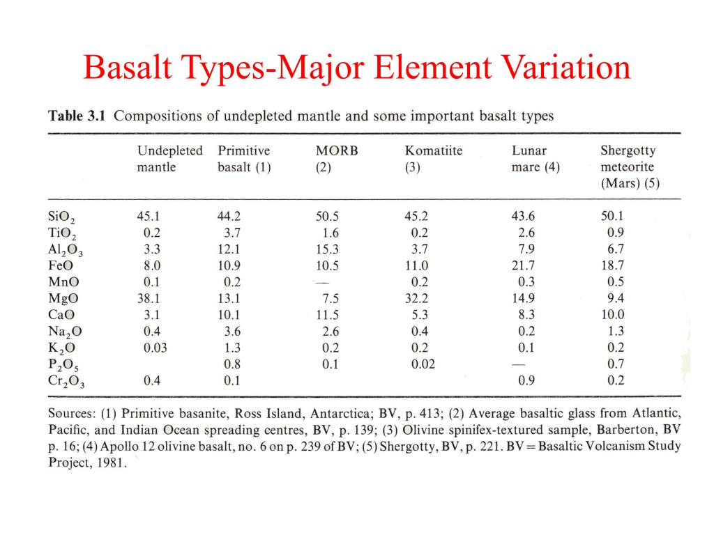 Basalt Types-Major Element Variation