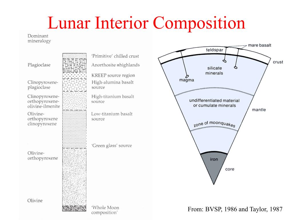 Lunar Interior Composition