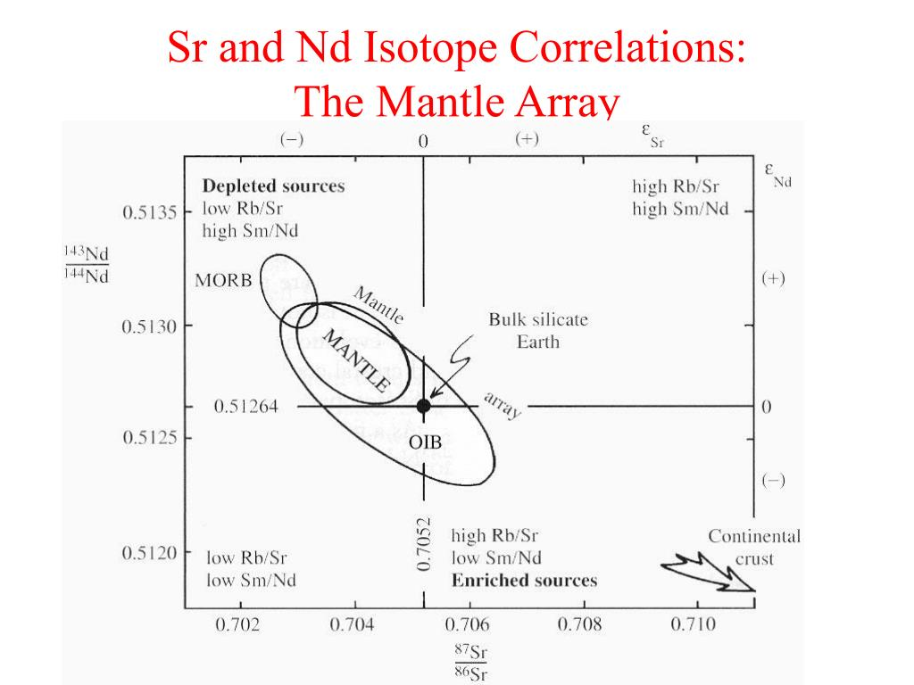 Sr and Nd Isotope Correlations: