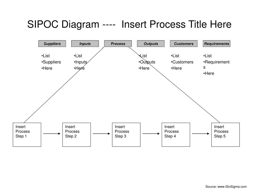 Ppt - Sipoc Diagram