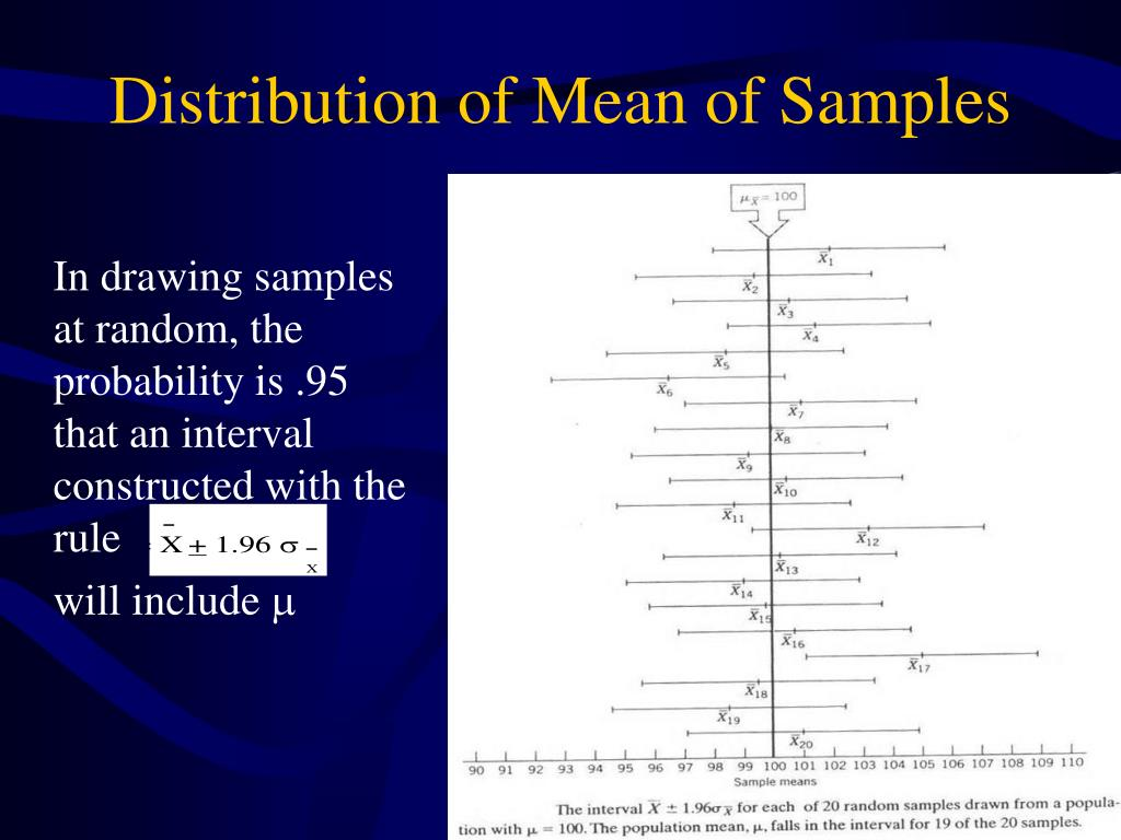 Distribution of Mean of Samples