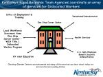 kentucky s rapid response team agencies coordinate an array of services for dislocated workers