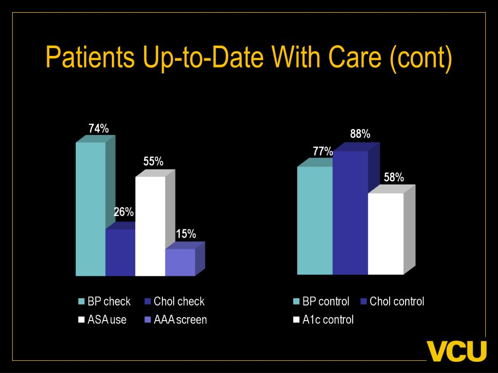 Patients Up-to-Date With Care (cont)