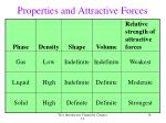 properties and attractive forces