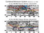 combined monsoon system webster et al 1988