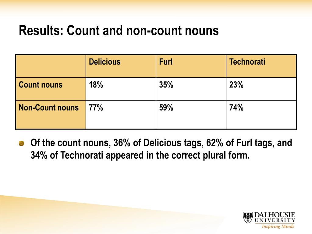 Results: Count and non-count nouns