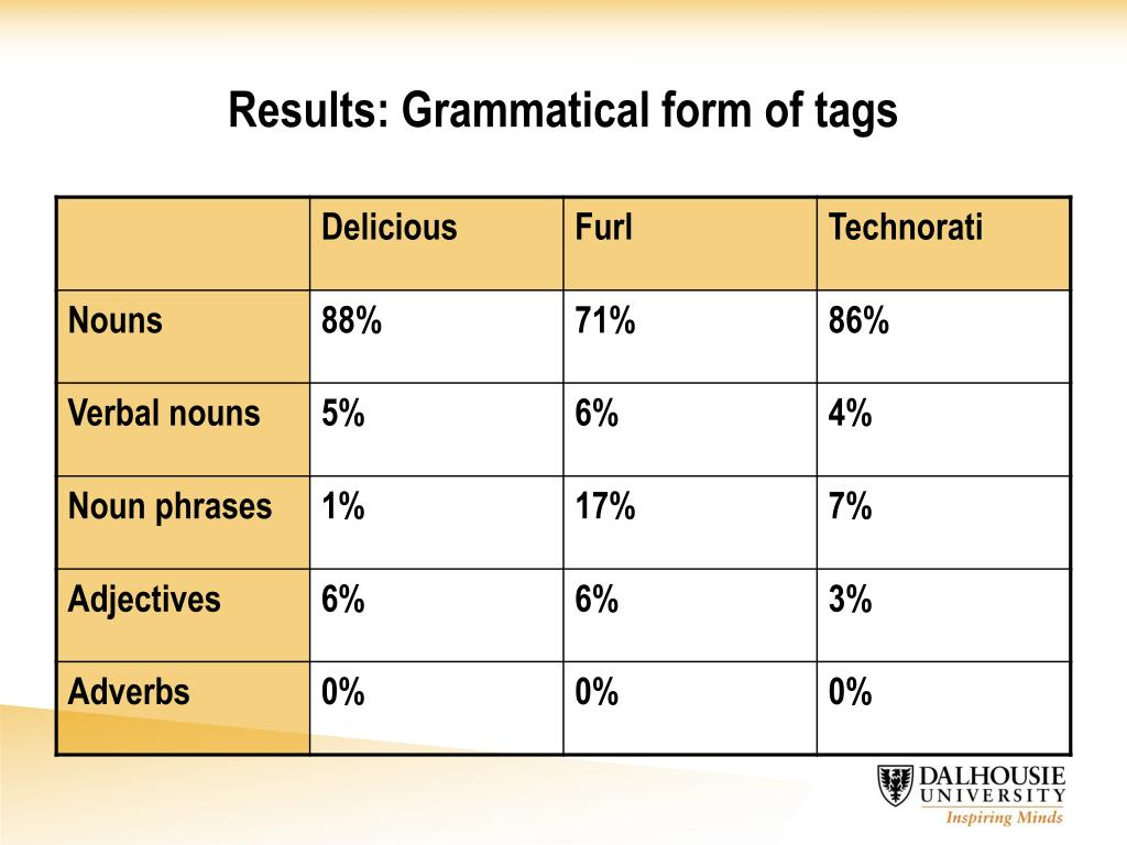 Results: Grammatical form of tags