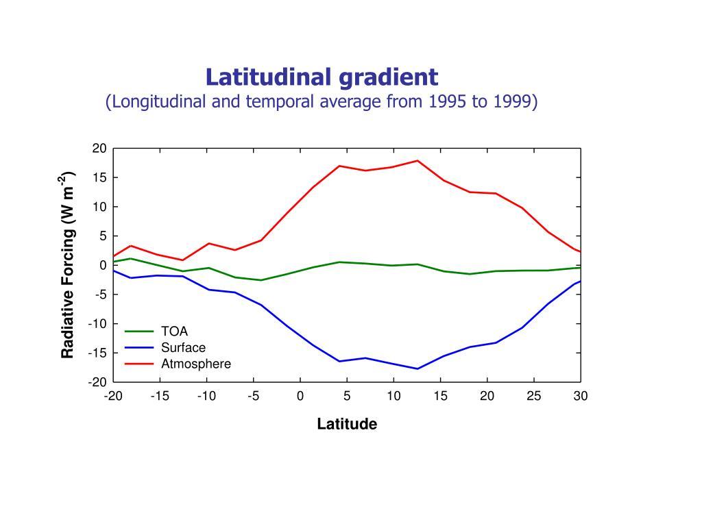 Latitudinal gradient