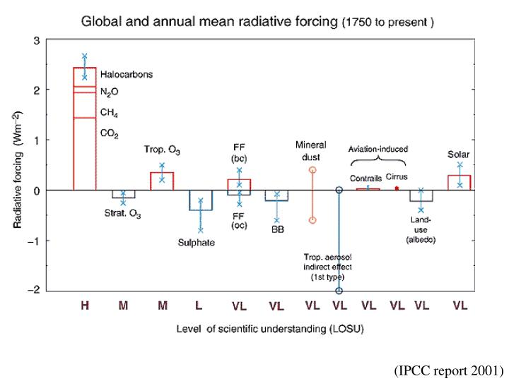 (IPCC report 2001)