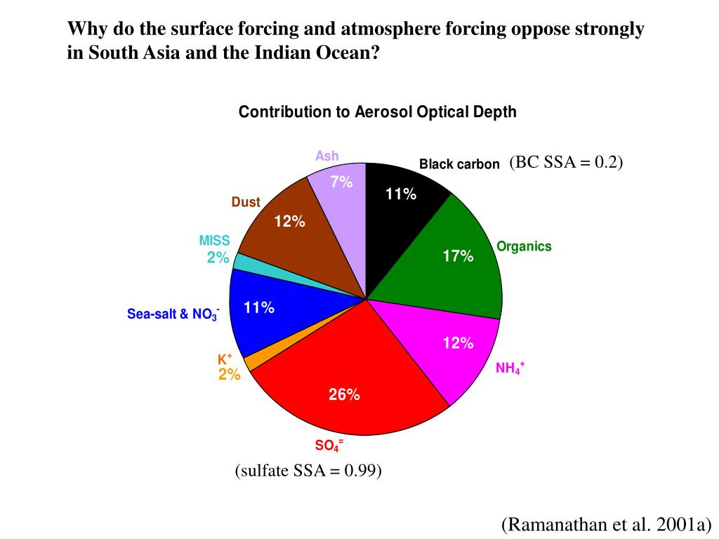 Why do the surface forcing and atmosphere forcing oppose strongly