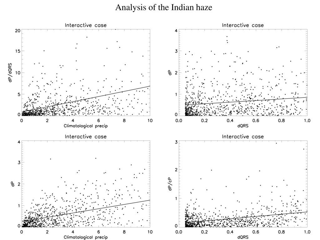 Analysis of the Indian haze