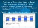 features of technology trade in japan payment receipts of royalties by industry
