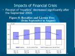 impacts of financial crisis