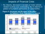 impacts of financial crisis12