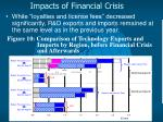 impacts of financial crisis13