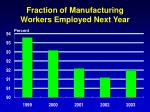 fraction of manufacturing workers employed next year