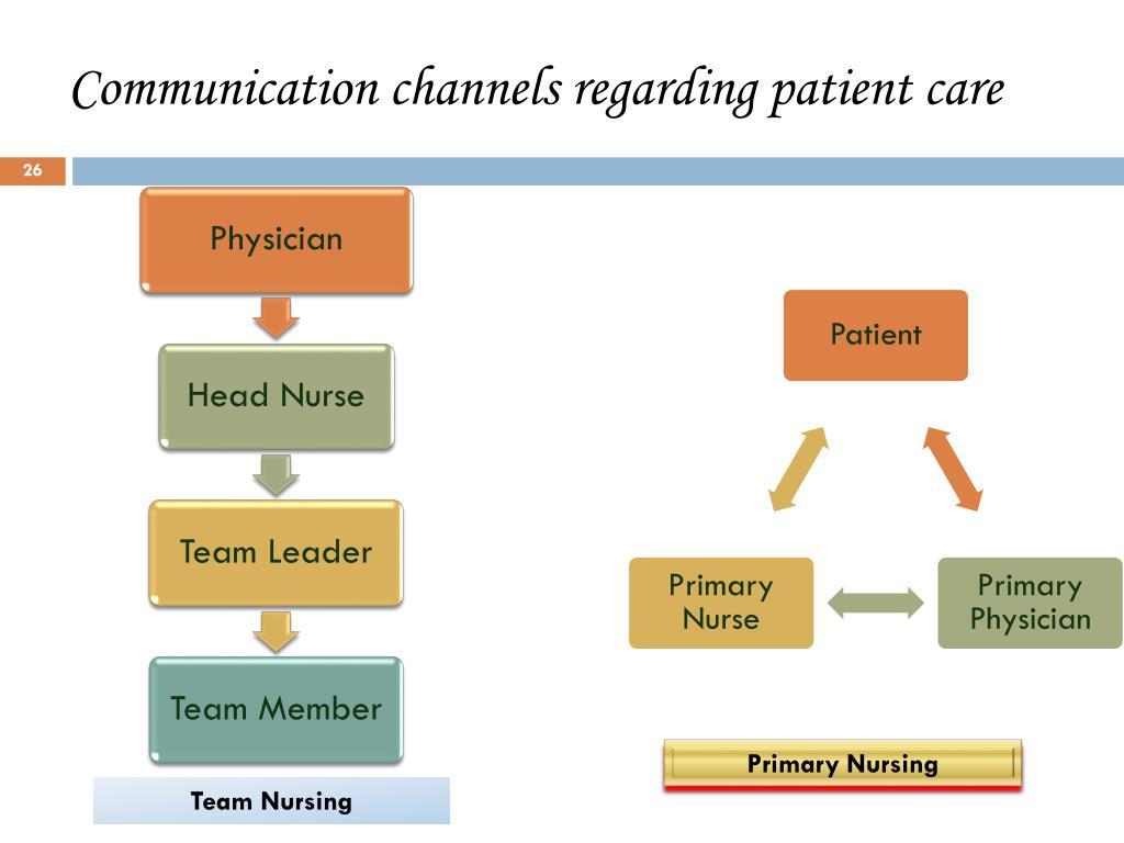 Communication channels regarding patient care
