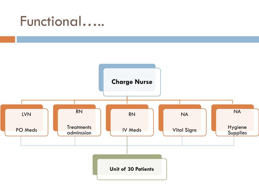 Functional…..