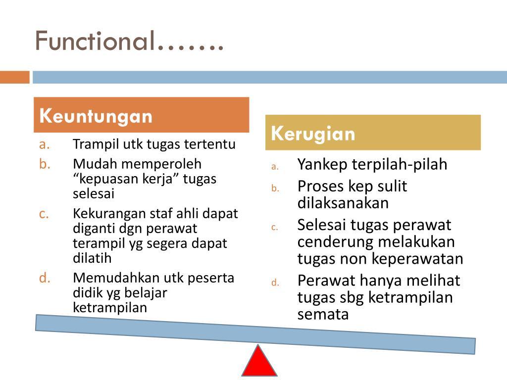 Functional…….