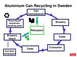 aluminium can recycling in sweden