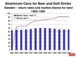 aluminium cans for beer and soft drinks sweden return rates and market shares for beer 1983 1995
