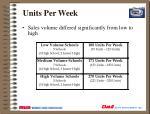 units per week