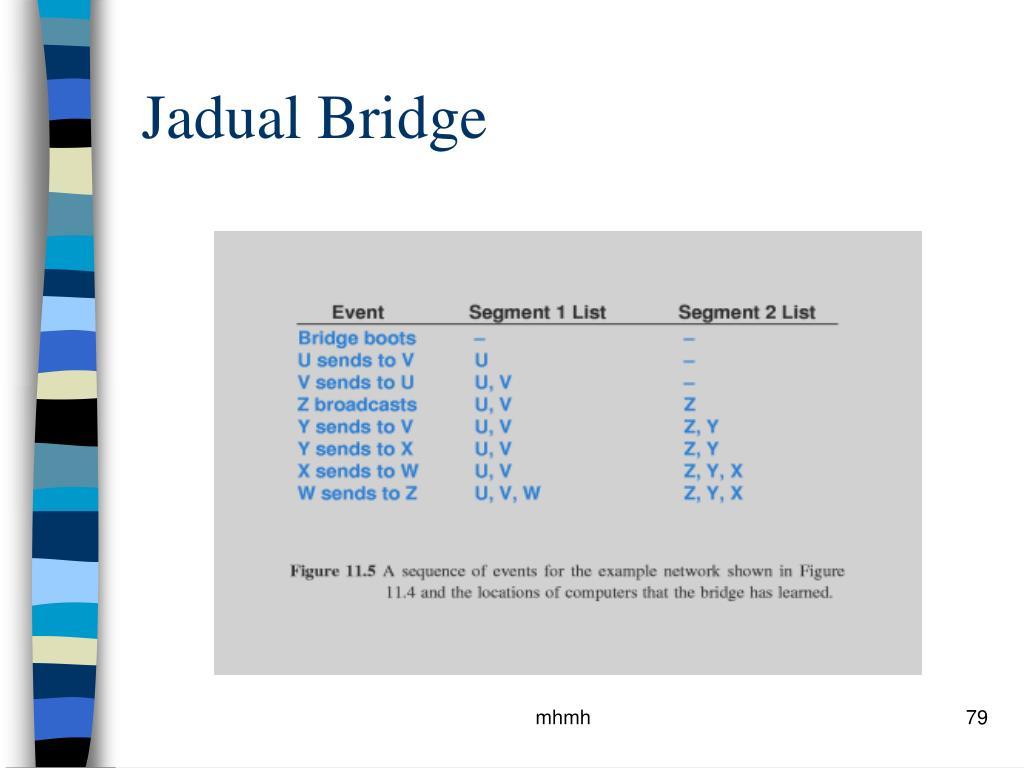 Jadual Bridge