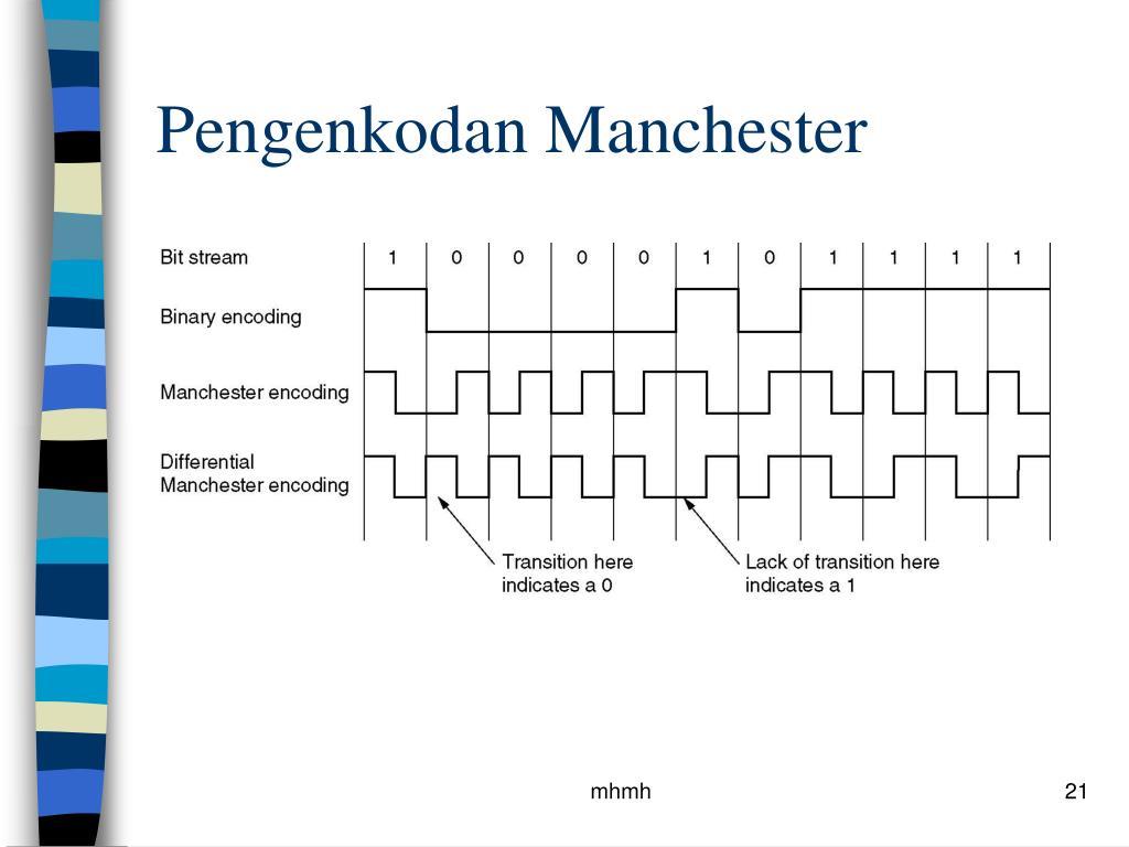 Pengenkodan Manchester