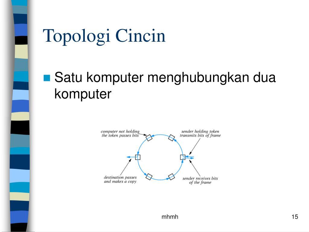 Topologi Cincin