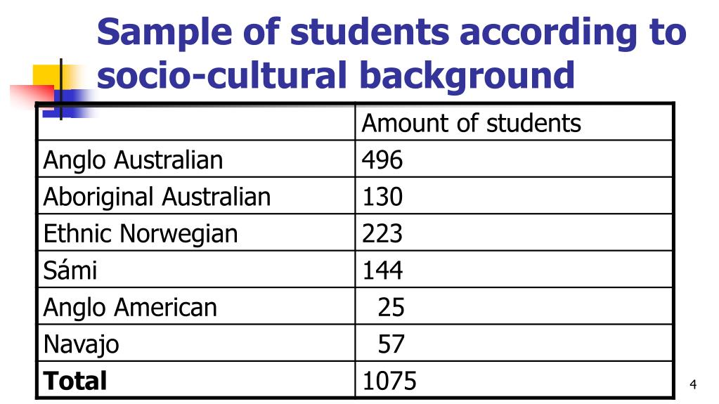 Sample of students according to socio-cultural background