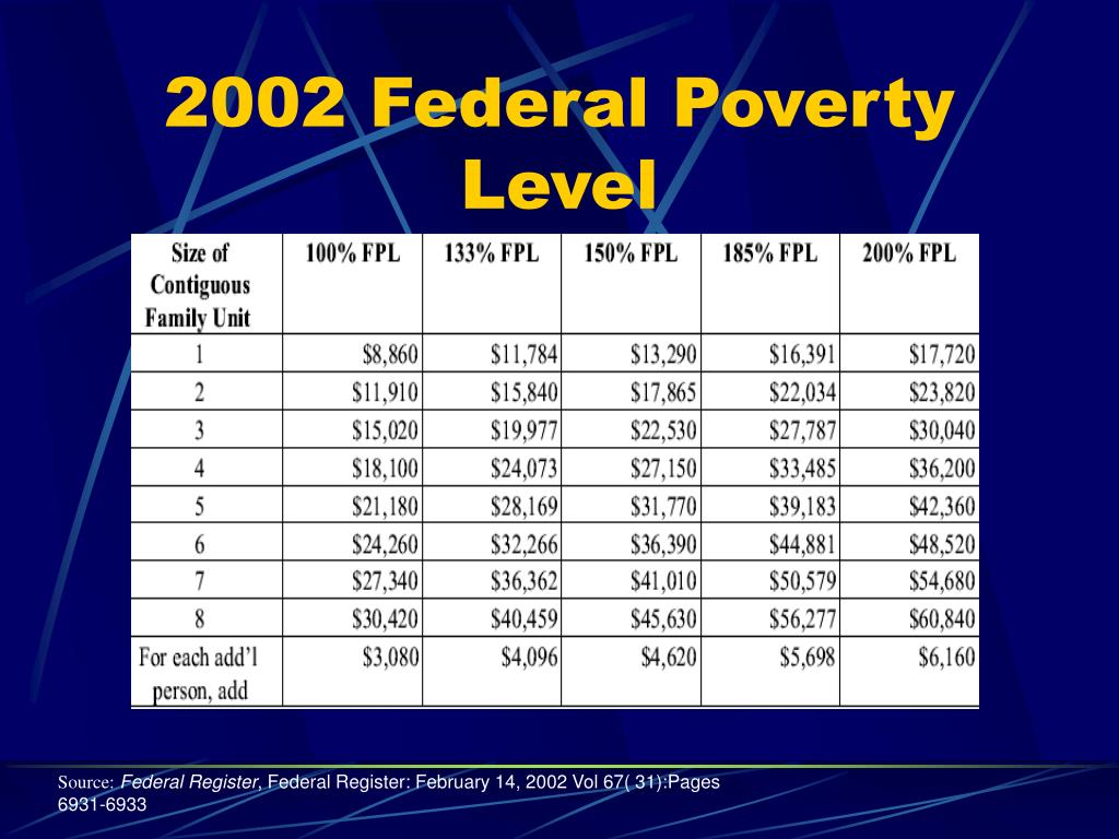2002 Federal Poverty Level
