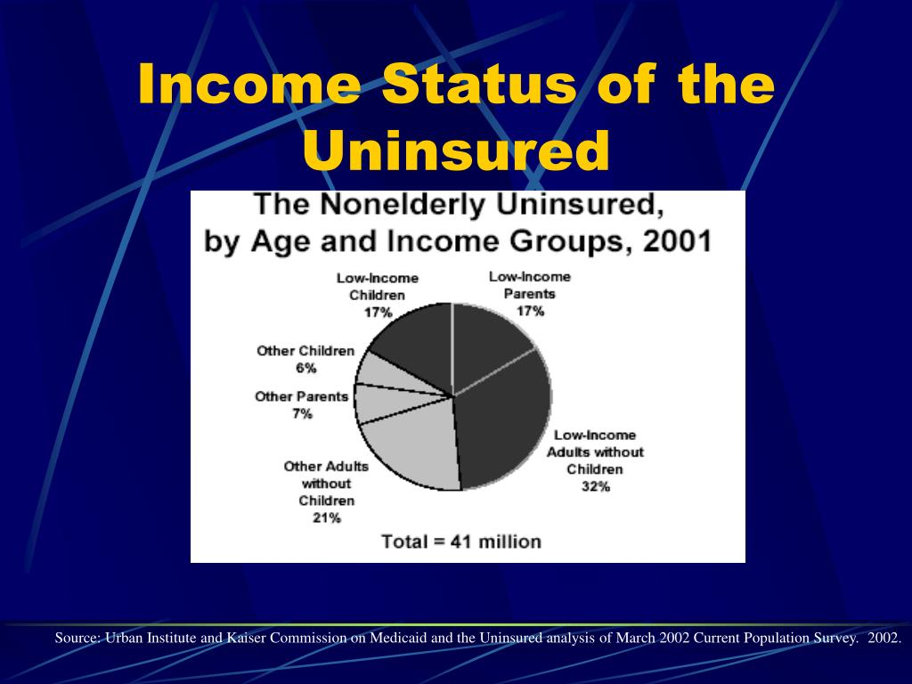 Income Status of the Uninsured