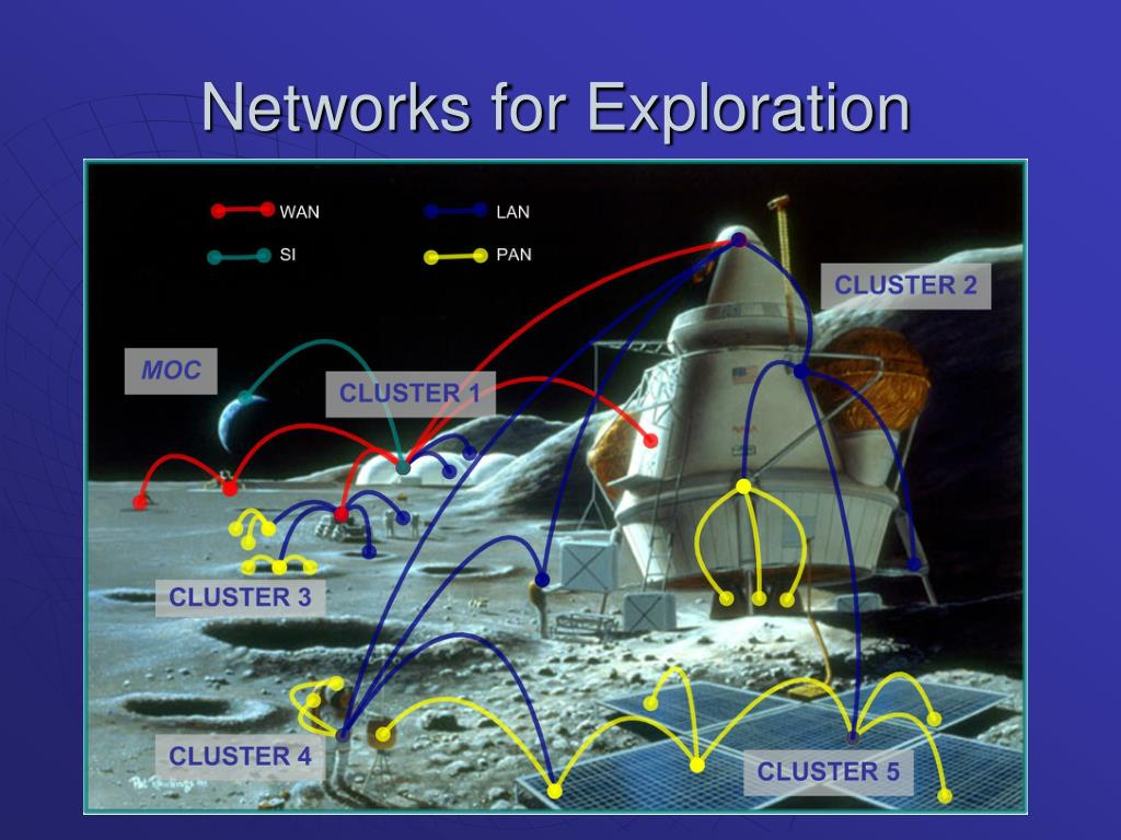 Networks for Exploration